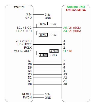 Module camera OV7670