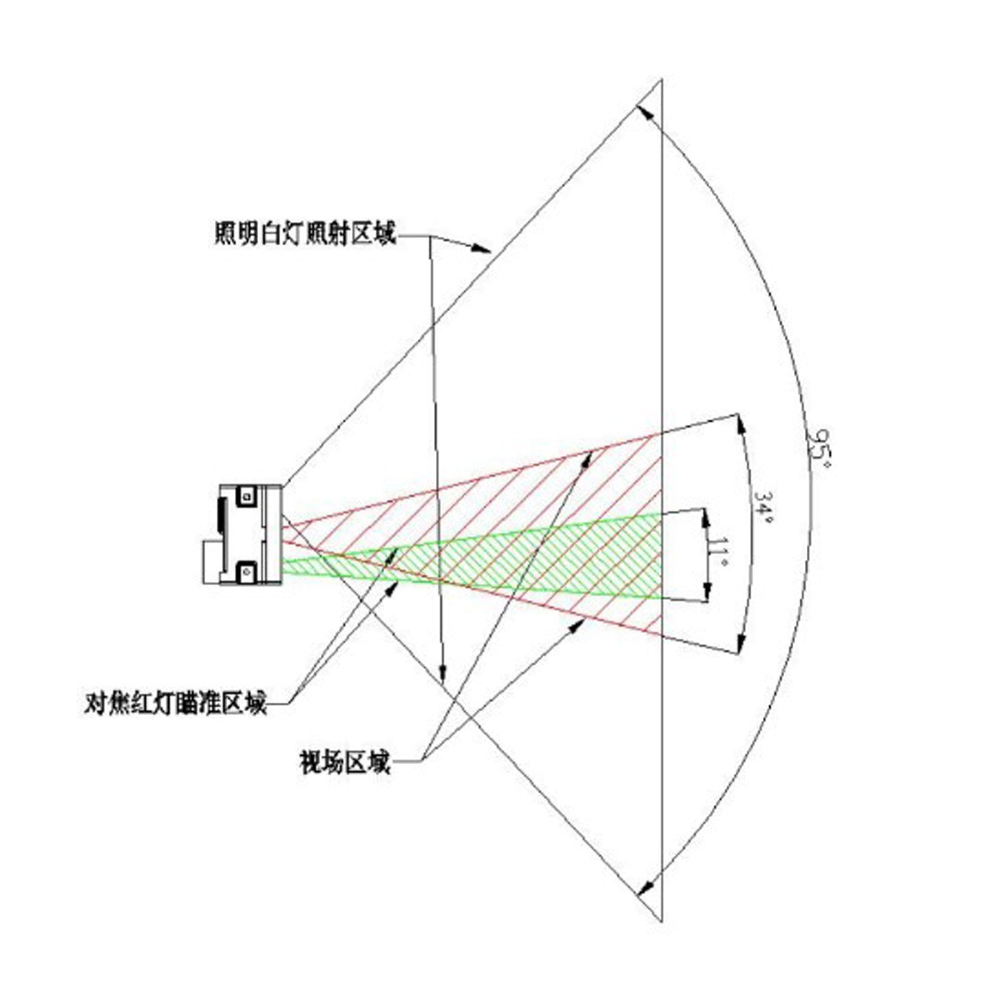 Phạm vi quét của Module quét mã vạch 1D/2D/QR