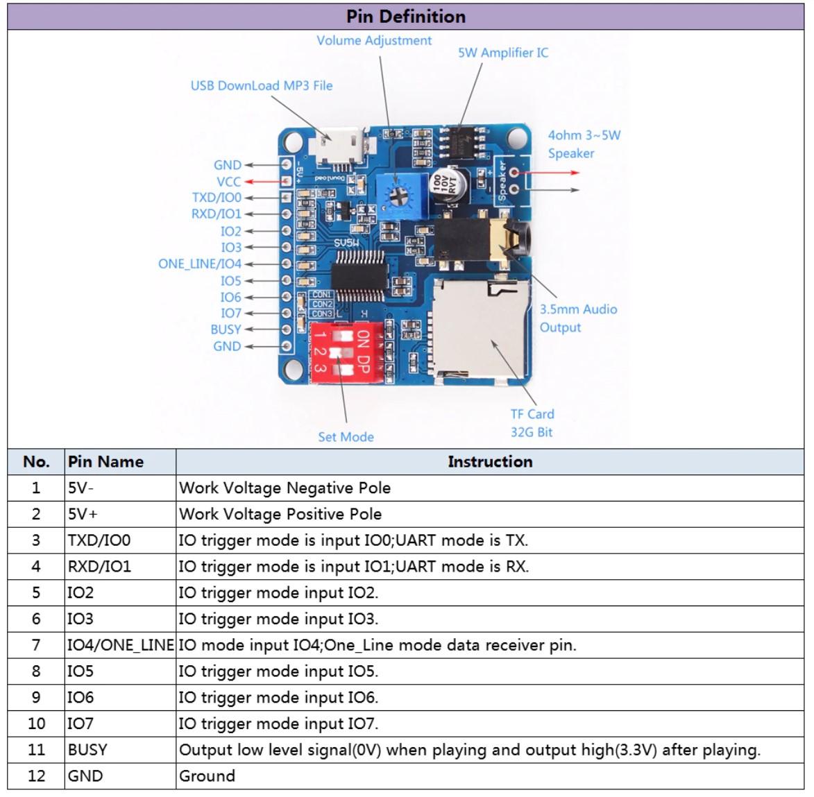 Sơ đồ chức năng Module phát âm thanh MP3 DY-SV5W