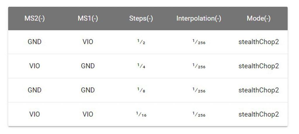 Cài đặt Steps Mạch điều khiển động cơ bước TMC2208 V1.2