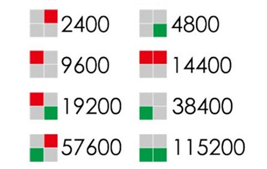 Hướng dẫn sử dụng của Module thu phát RF Zigbee CC2530 Uart 2.4g