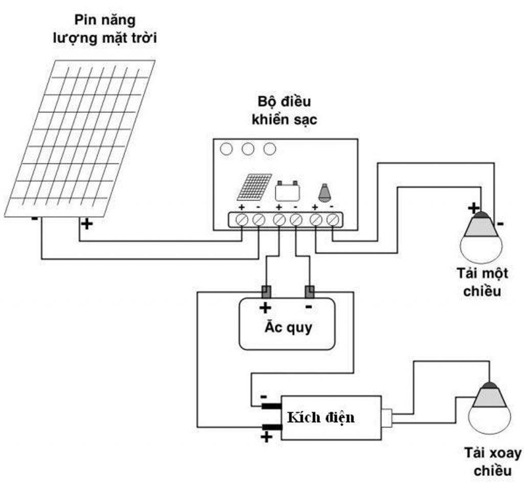 Phụ kiện đi kèm của Tấm pin năng lượng mặt trời Mono 18V 30W kèm bộ điều khiển sạc