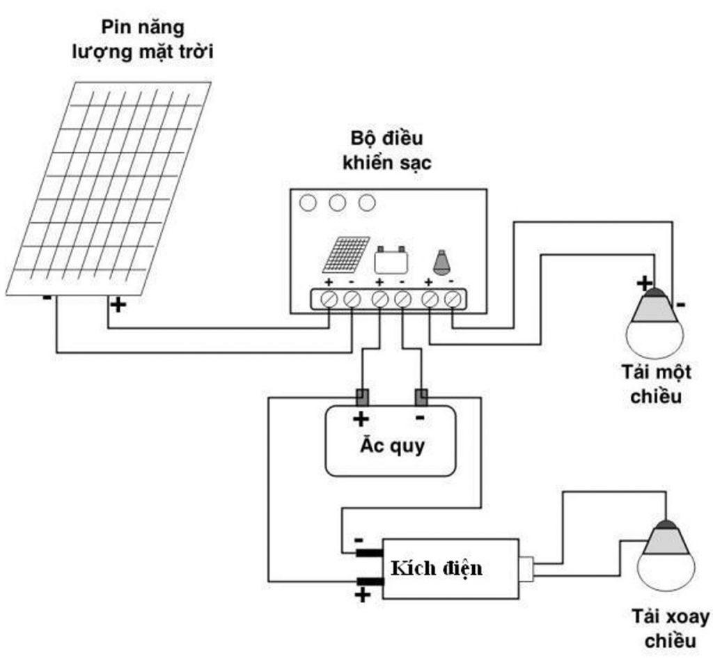 Sơ đồ kết nối Tấm pin năng lượng mặt trời Mono 18V 50W kèm bộ điều khiển sạc