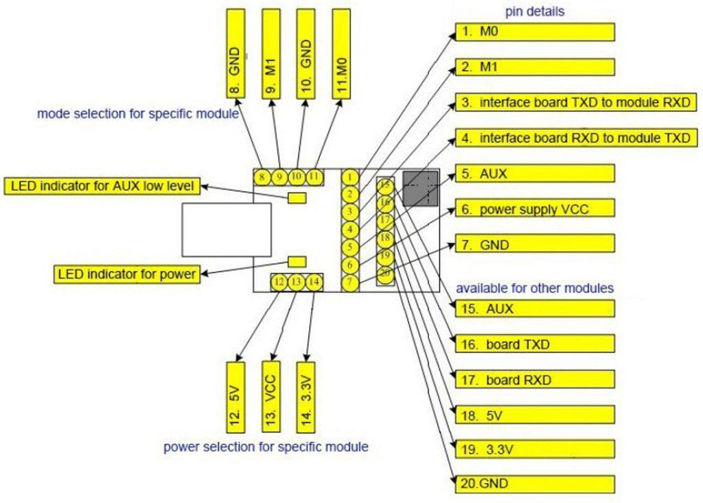 Bố cục module Mạch chuyển đổi USB sang TTL E15-USB-T2 CP2102