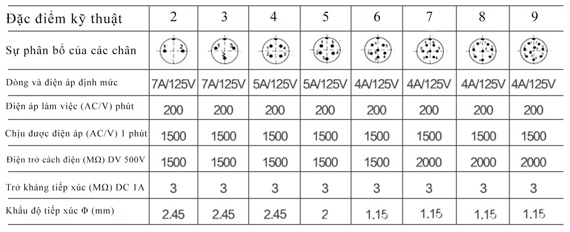 Bảng thông số Đầu Nối Tròn GX12